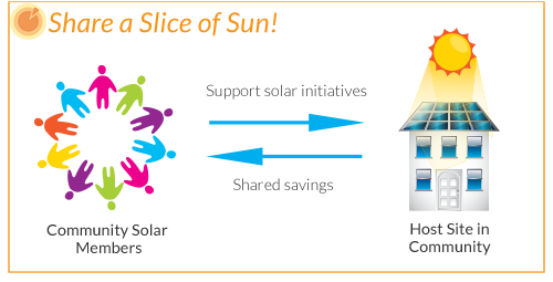 Illustration for community solar model