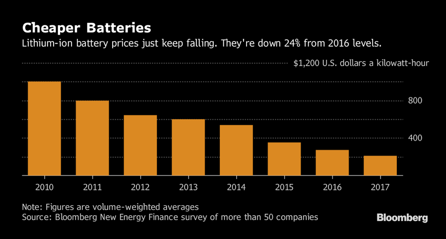 Recent Cost Reductions for Lithium Ion Batteries - Bloomberg