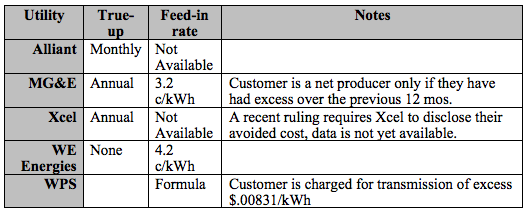 Table 1. Net Metering Policies for Major Wisconsing Utilities